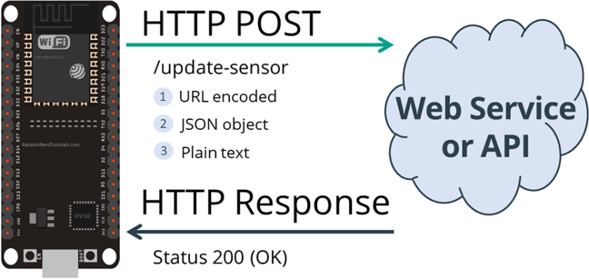 HTTP POST ESP32 URL Encoded JSON Object Data Plain Text