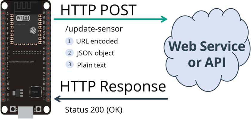 HTTP POST ESP32 URL Encoded JSON Object Data Plain Text
