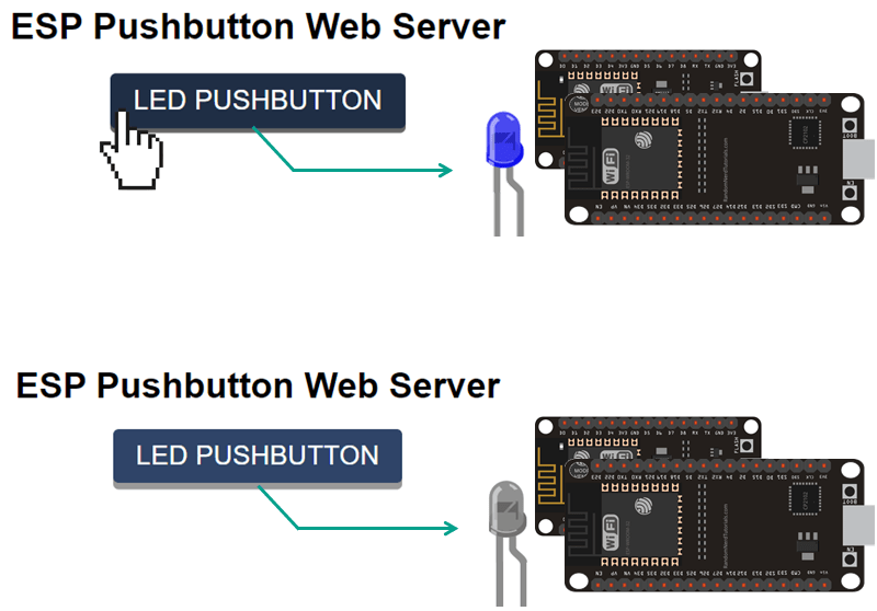 Momentary switch web server esp32 esp8266 project overview