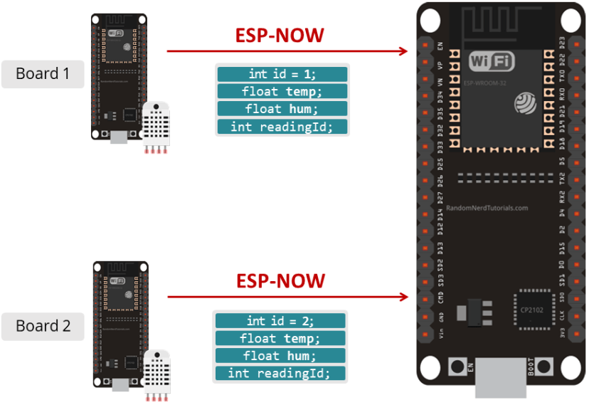 ESP32 Sender Receiver Board with ESP-NOW using Arduino IDE