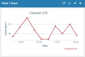 ESP32 ESP8266 NodeMCU HTTP GET and HTTP POST with Arduino IDE ThingSpeak Chart