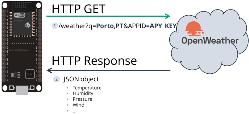 HTTP GET Open Weather Map ESP32
