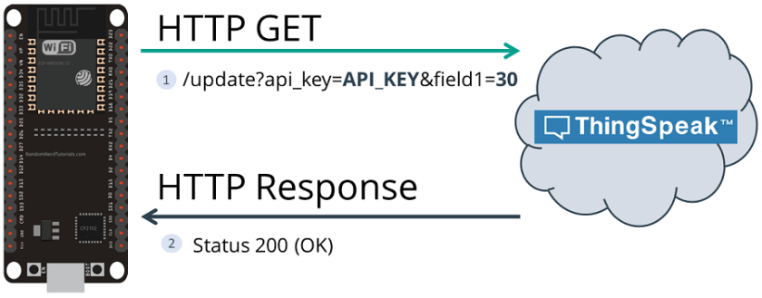 HTTP GET ThingSpeak ESP32