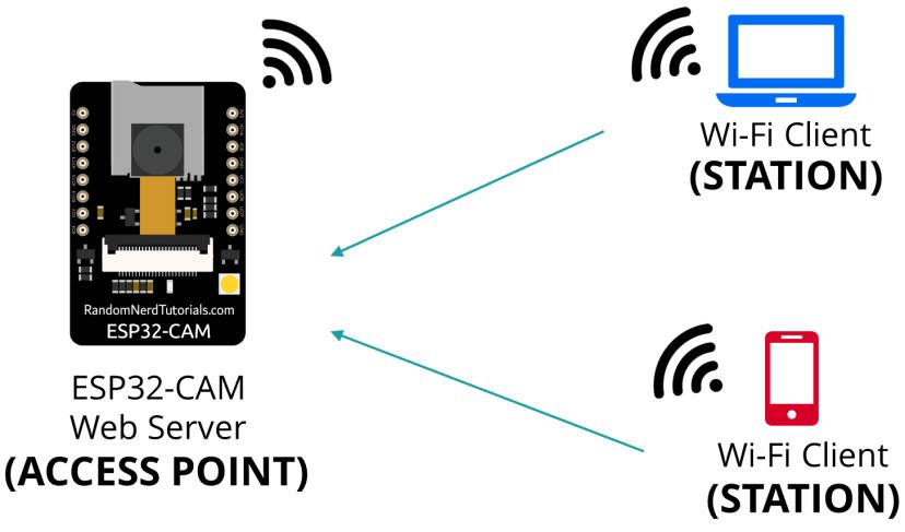 ESP32-CAM set as a Soft Access Point