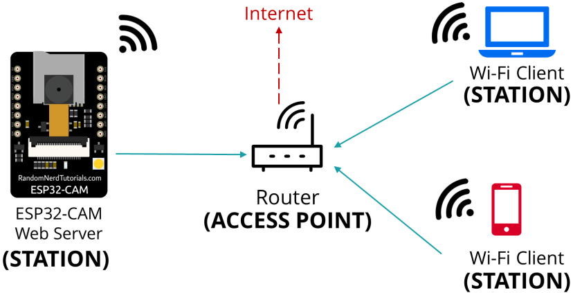 ESP32-CAM Station connects to Router