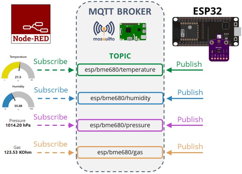 ESP32 Project Overview MQTT Publish BME680 Temperature Humidity Pressure Gas Readings