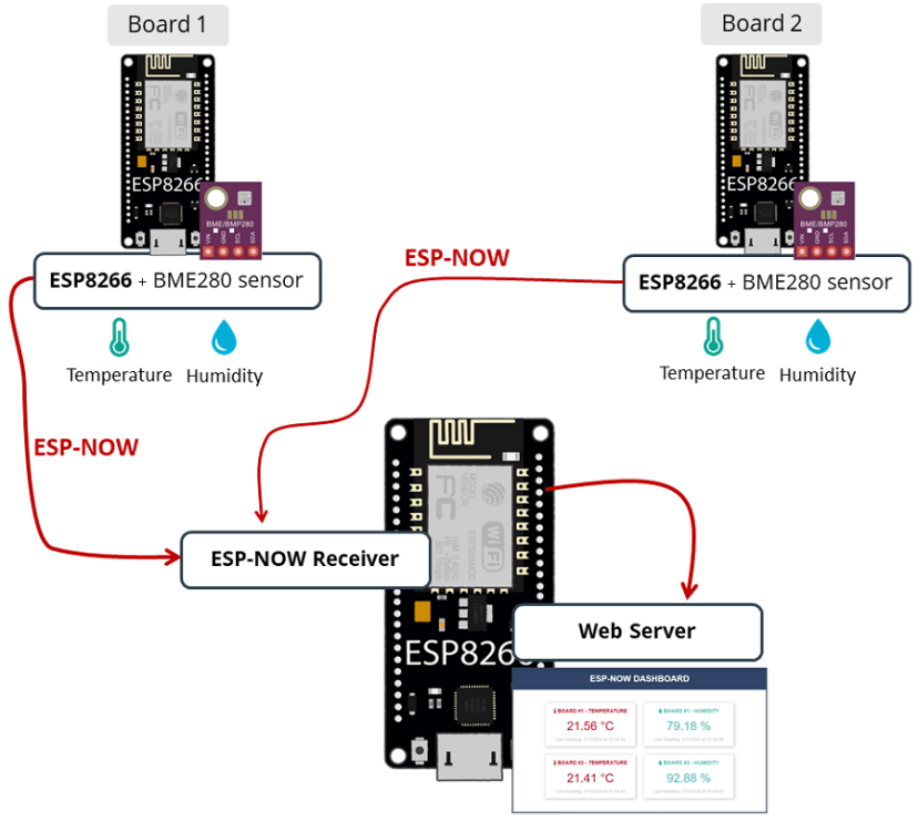 ESP-NOW Receiver Web Server and ESP32 boards sending temperature humidity readings with ESP-NOW using ESP8266 NodeMCU boards