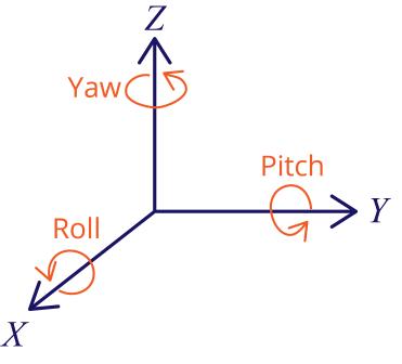 Roll Pitch Yaw Angles gyroscope