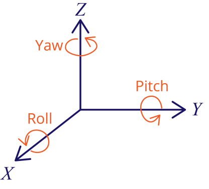 Roll Pitch Yaw Angles