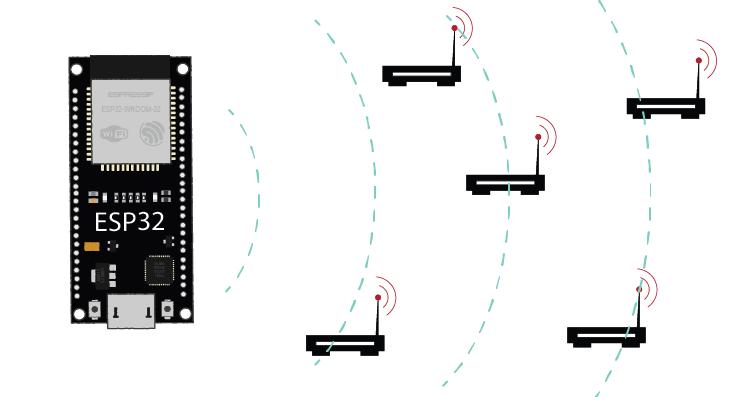 ESP32 Scan WiFi Networks