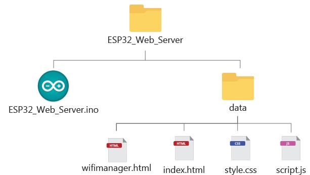 ESP32 Web Server Wi-Fi Manager Files