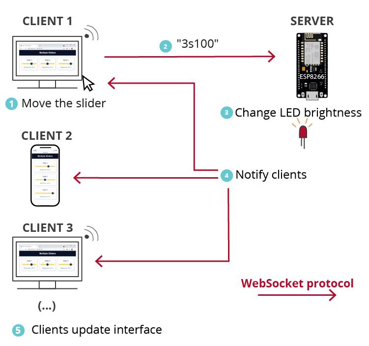 ESP8266 NodeMCU Slider Web Server Notify All Clients Websocket