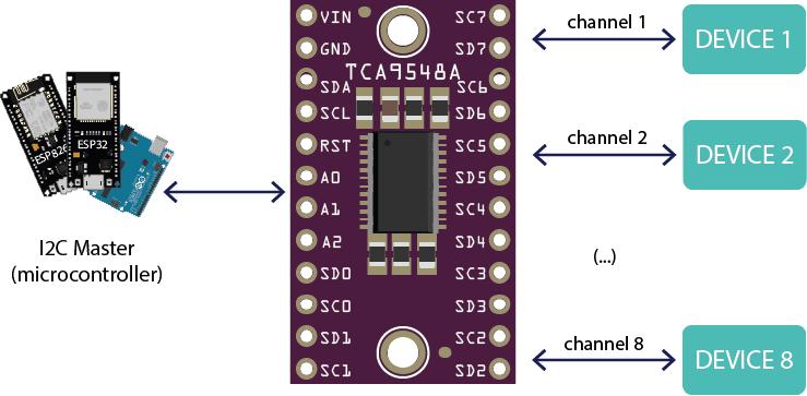 TCA9548A I2C Multiplexer How it Works