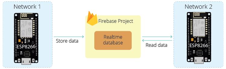 ESP8266 NodeMCU Firebase Project Introduction realtime database