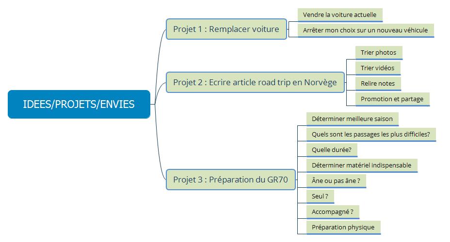 RN_logigramme_gestion-projets_02