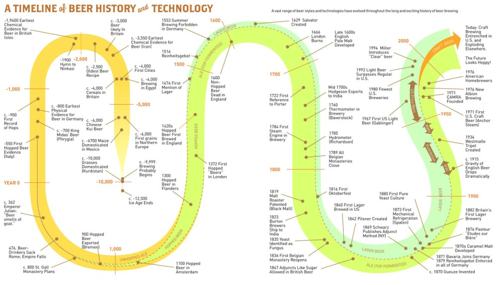 medium resolution of classic and historical styles are fully described and in many cases charted out visually making the relationships easier to understand