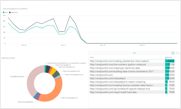 rsitecatalyst powerbi dashboard