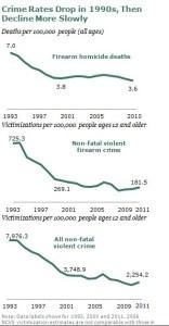 gun crime all time low
