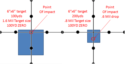 Trace Armory Group MilRad chart point blank range steel target