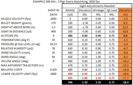 Trace Armory Group MilRad chart