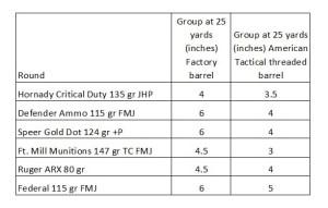 Glock 43 accuracy