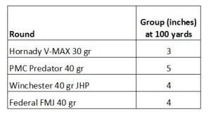 CMR 30 accuracy