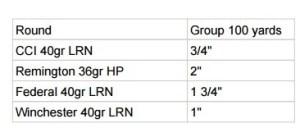 Magnum Research .22 LR accuracy