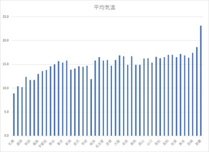 2010年平年値 都道府県別平均気温