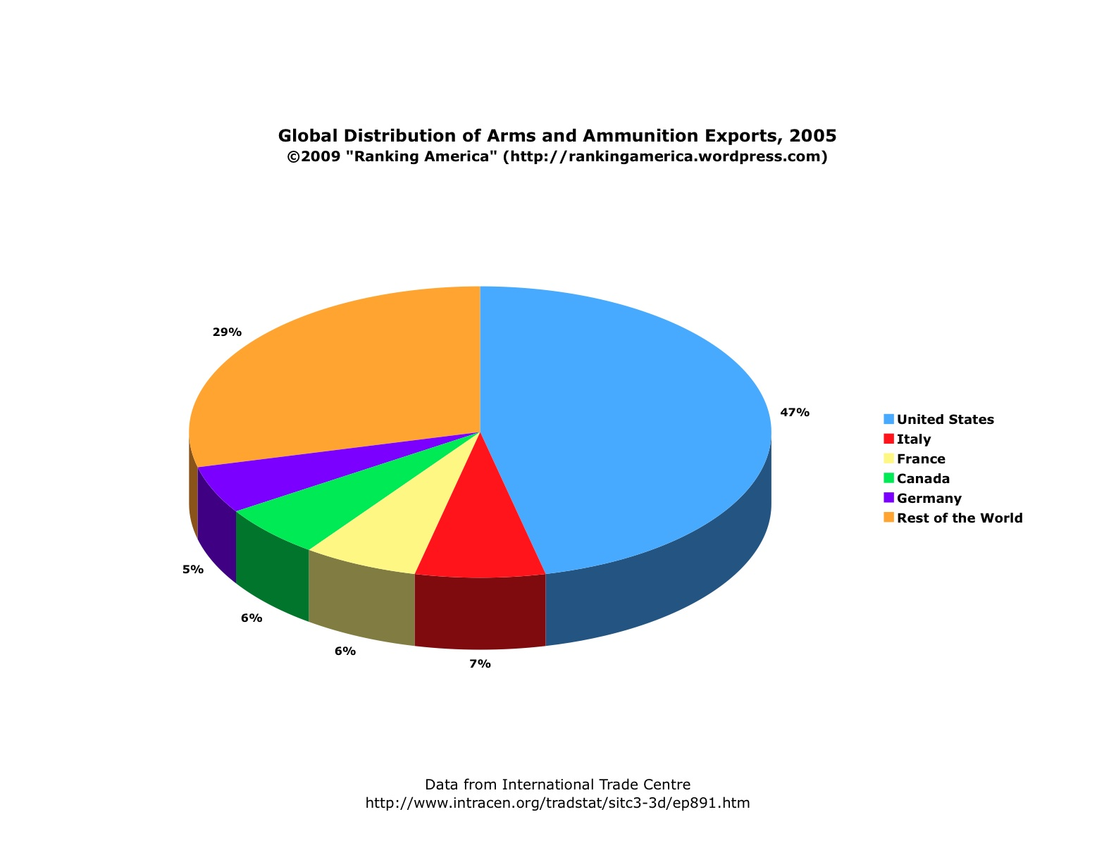 chart-of-arms-exportsxls