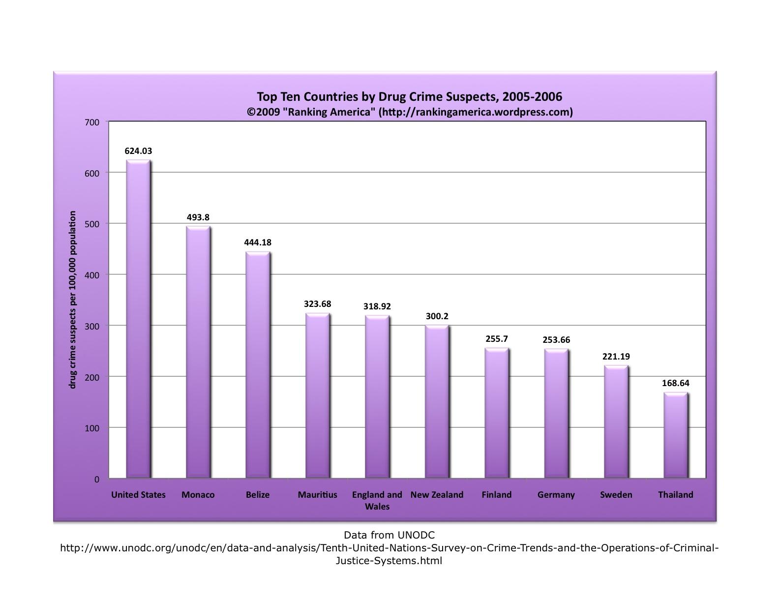 chart-of-drug-crime-suspectsxlsx