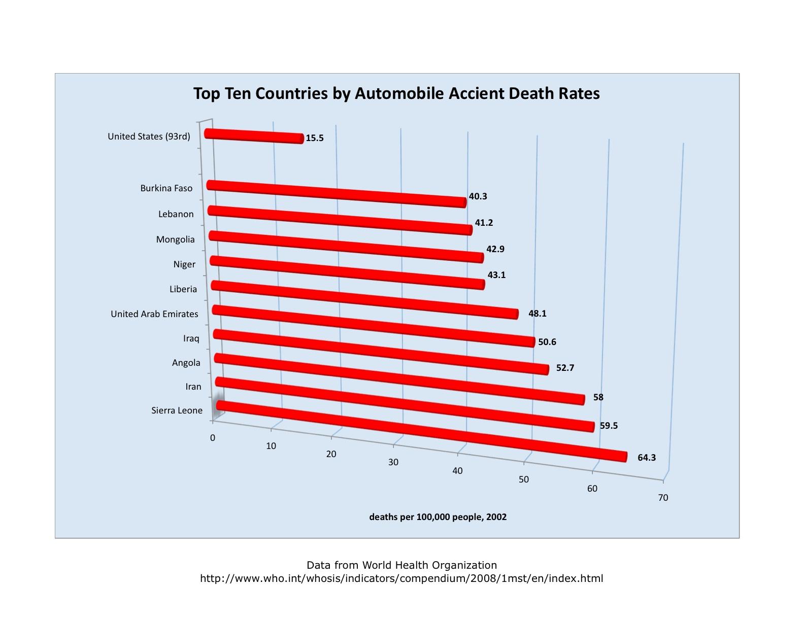 Automobile Accident Death Rates.xlsx