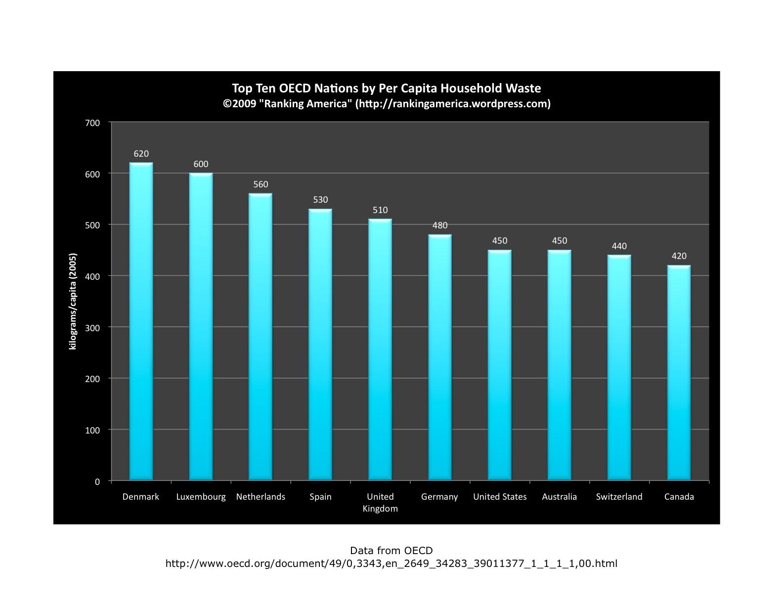 per capita household waste.xlsx