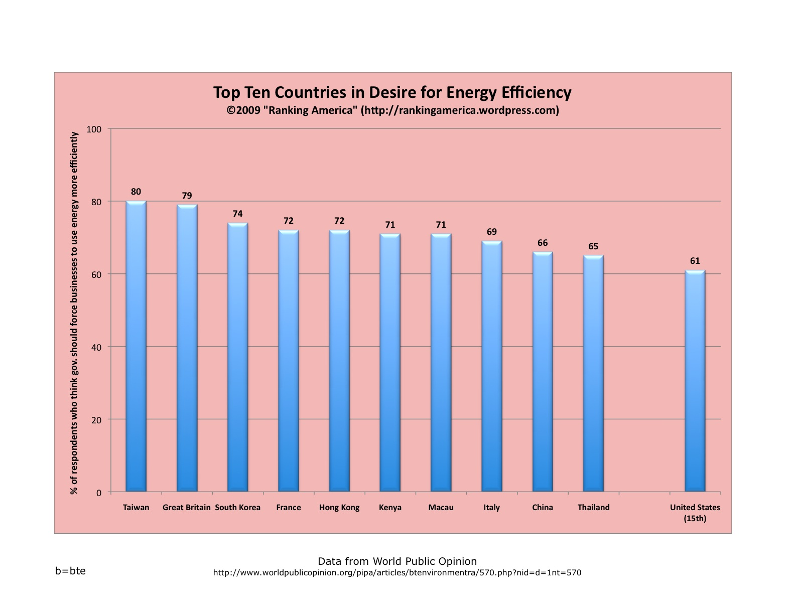 the efficiency of energy conservation essay Essays related to law of conservation 1 increased energy efficiency helps the world energy balance and productive conservation is no less an energy alternative.