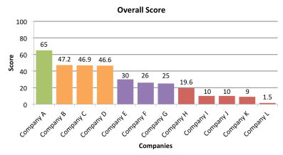 anon_overall_score