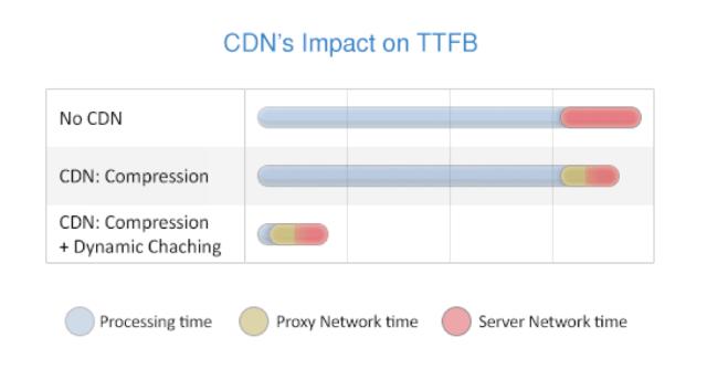 CDN's Impact on TTFB