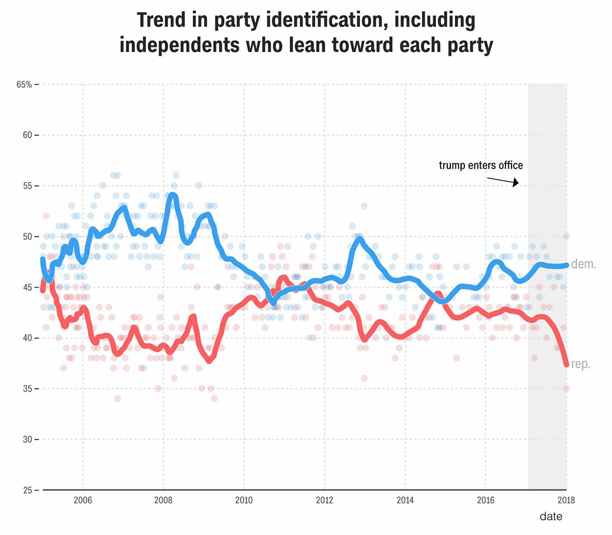 party affiliation trends 2018