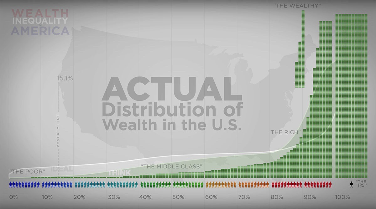 actual wealth distribution in the united states
