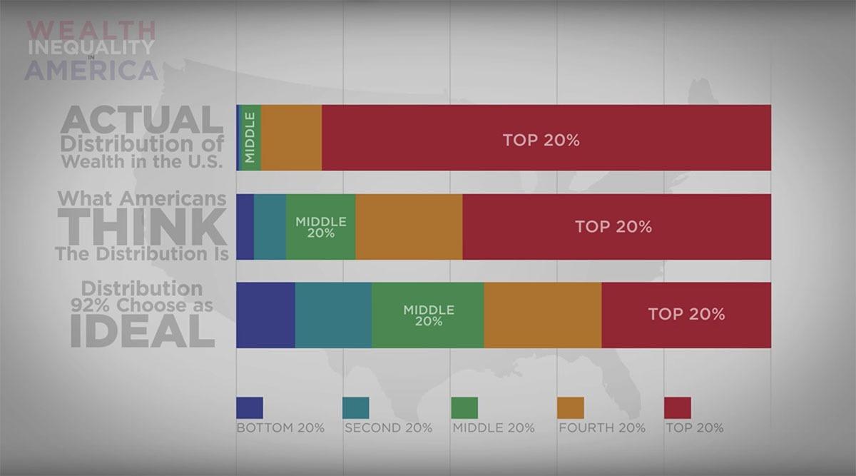 estimated vs. idea vs. actual wealth distribution in the united states