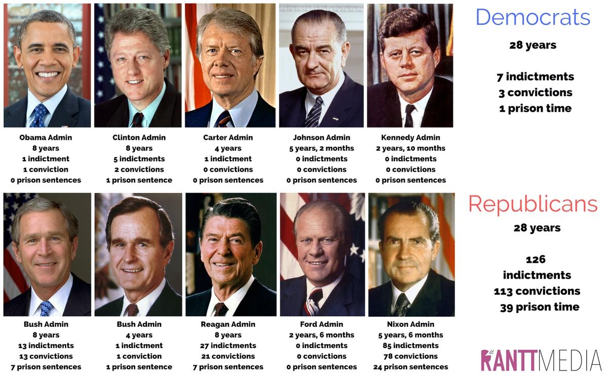 Figure 1. Presidential administrations corruption comparison