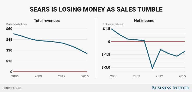Source: Business Insider