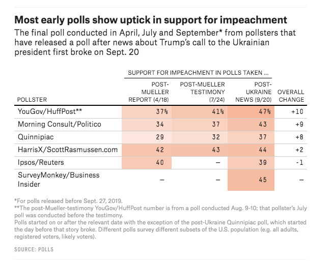 "<a href=""https://fivethirtyeight.com/features/what-the-first-few-post-ukraine-polls-say-about-impeachment/"">FiveThirtyEight</a>"
