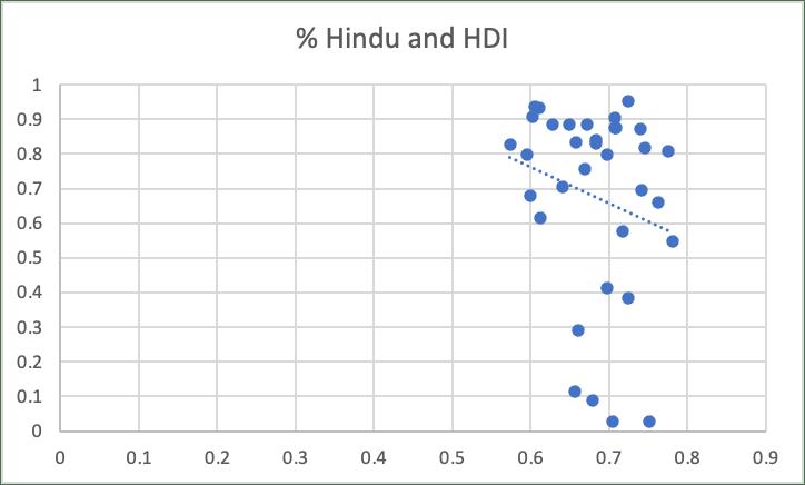 "HDI data from <a href=""https://globaldatalab.org/shdi/shdi/IND/?levels=1%2B4&amp;interpolation=1&amp;extrapolation=0&amp;nearest_real=0&amp;years=2019%2B2014%2B2009%2B2004%2B1999%2B1994%2B1990"">Global Data Lab</a>"