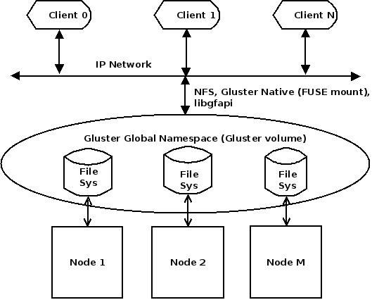 QEMU-GlusterFS native integration (1/2)