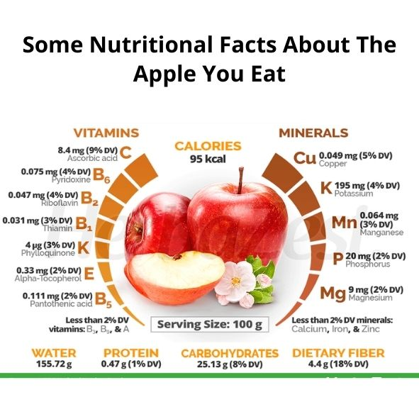 Nutritional facts about apple