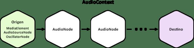 Contexto de audio y nodos de audio