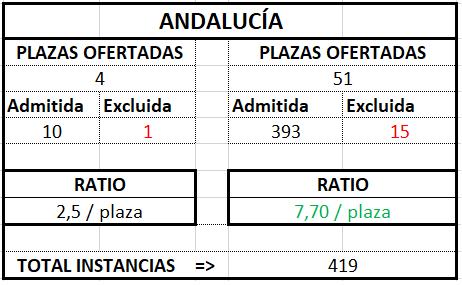 Andalucía ratio Gestión 2017 2018