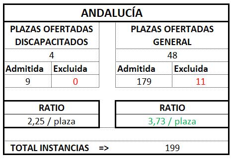 Andalucía ratio tramitación 2017 2018