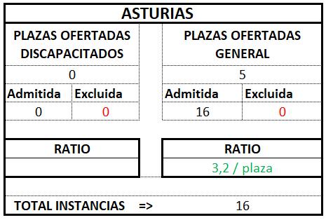 Asturias ratio tramitación 2017 2018