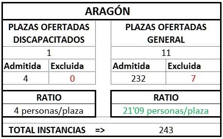 Aragón ratio gest1TL11718