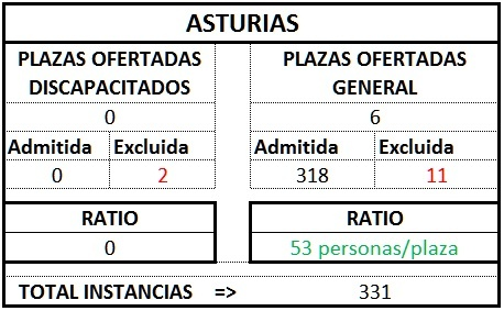 Asturias ratio gest1TL1718